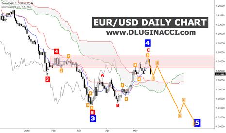 EURUSD: EUR/USD - The Roaring Of Bears