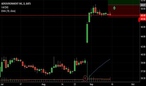 AVAV: AVAV is consolidating , lets go up baby!