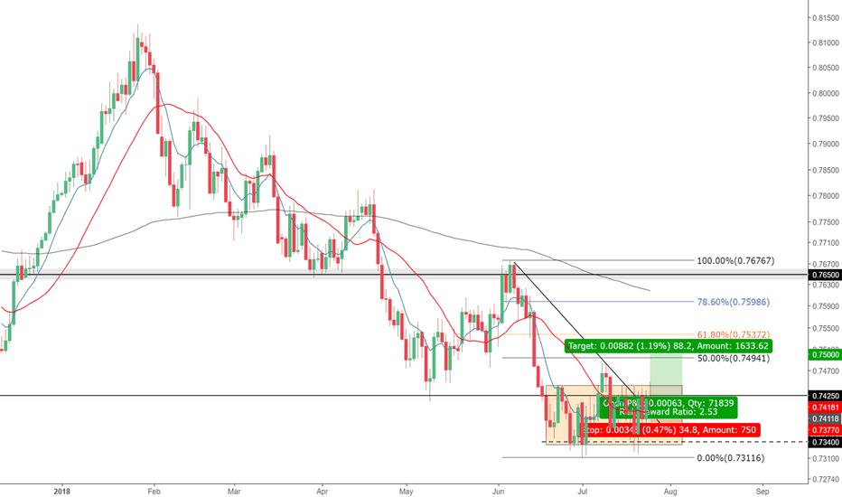 AUDUSD: Aussie Long Setup - Consolidation Ready to break?!