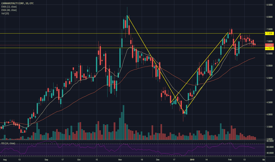 ORHOF Stock Price and Chart — OTC:ORHOF — TradingView