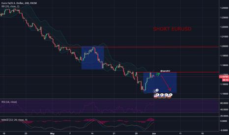 EURUSD: $EURUSD BEARISH STANCE