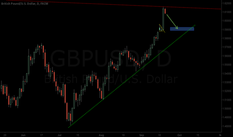 GBPUSD: GBPUSD rejected at 1,6162