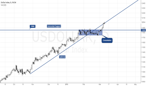 USDOLLAR: US DOLLAR INDEX ANALYSIS 10/03/15