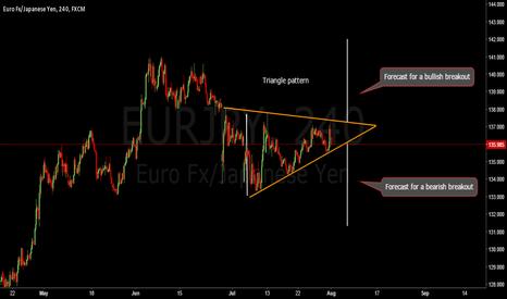 EURJPY: EURJPY. Triangle pattern, waiting the breakout