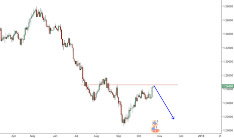 USDCAD: USDCAD low risk short entry