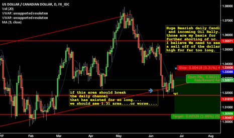 USDCAD: UC View