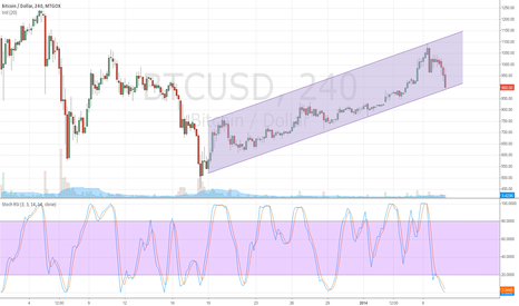 BTCUSD: growth channel