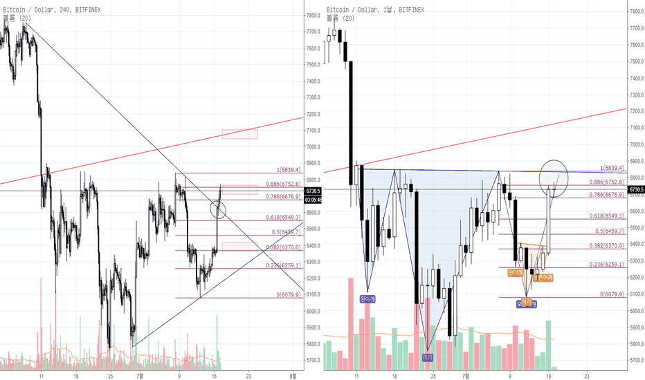BTCUSD: [Red Apple] BTC/USD 분석 _ 18.07.17
