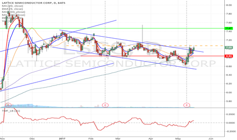 LSCC: LSCC- Downward channel breakout Long from $7.07 to $7.47 & high