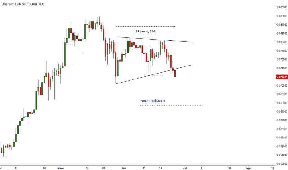 ETHBTC: $ETH - #ETHBTC - Ruptura formación triangular