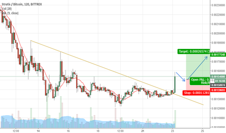 STRATBTC: STRATBTC breakout UP trend or sideway up