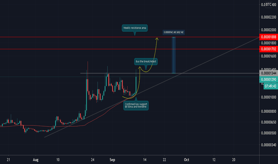 tradingview gnt btc