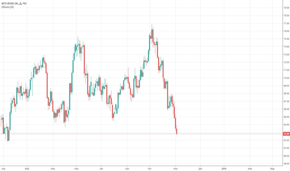 USOIL: Нефть покупка