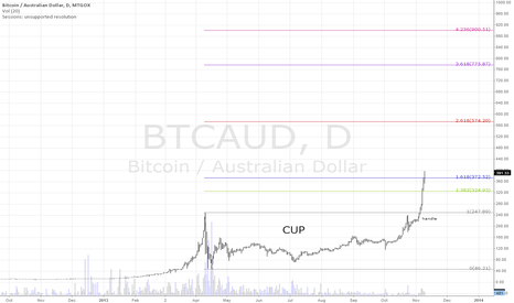 BTCAUD: CUP & Handle target Fibo Projection parabola