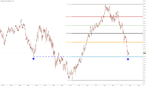 XTJ: S&P/ASX 200 Telecom putting in a higher low?