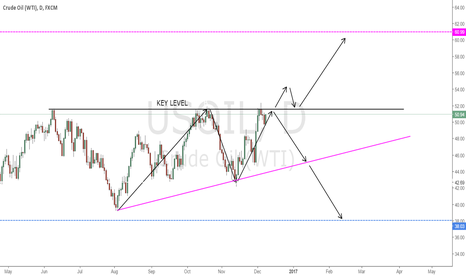 USOIL: WHAT NEXT FOR CRUDE OIL ?