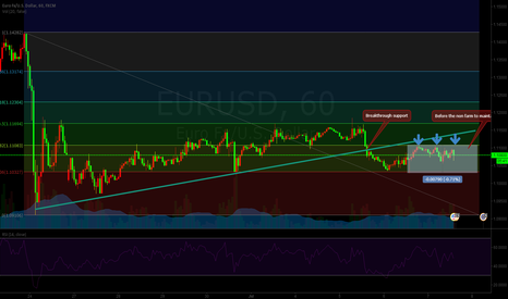 EURUSD: The  Analysis Of  EURUSD Before Non Farmer Data