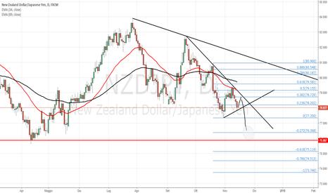 NZDJPY: Continuazione trend short
