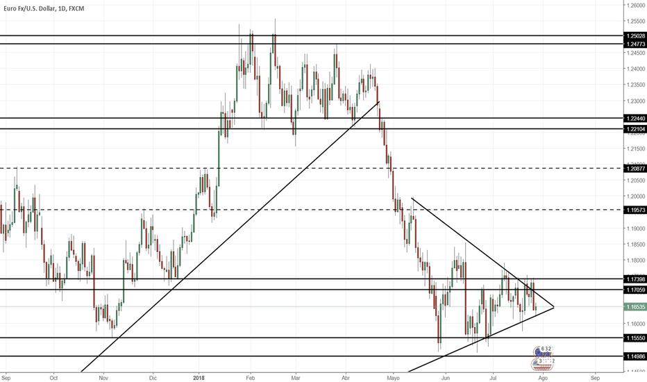 EURUSD: Proyección EUR/USD Semana 30/07/2018