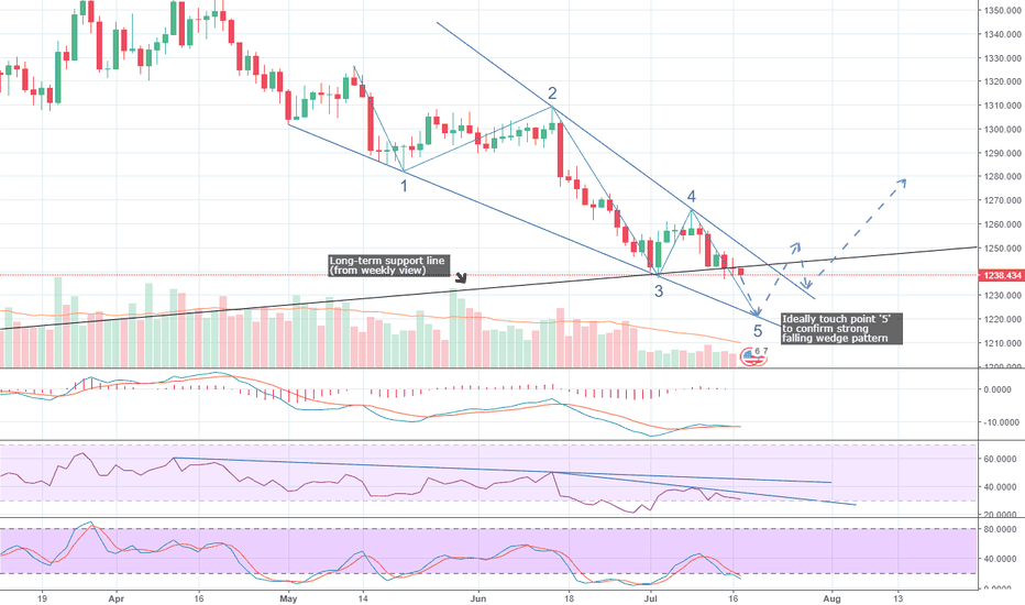 XAUUSD: #XAUUSD #GLD - Falling wedge forming in daily #Gold chart