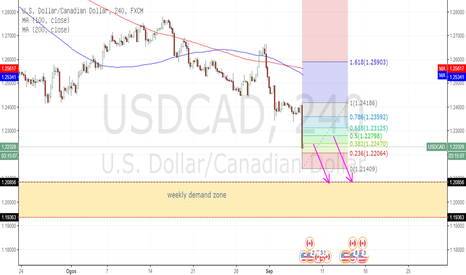 USDCAD: USD/CAD SELEPAS INTEREST RATE DECISION BOC