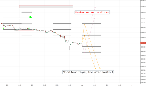 USDCHF: USDCHF SHORT ENTRY LEVELS, ASIA SESSION ONLY