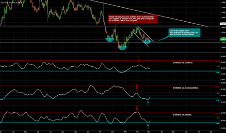EURUSD: EUR/USD at a very decisive zone! Intermarkets warning!