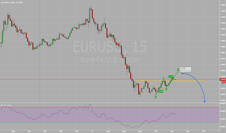 EURUSD: A Continued Fall