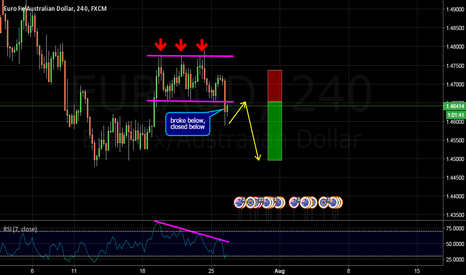 EURAUD: TREND CONTINUATION TRADE