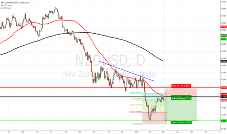 NZDUSD: NZDUSD short from previous support now resistance