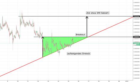 TRXBTC: TRX/BTC Aufsteigendes Dreieck