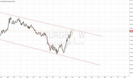 EURGBP: EURGBP - KEEP A CLOSE EYE ON THIS PAIR