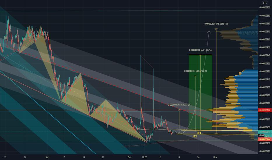 bcpt btc tradingview)
