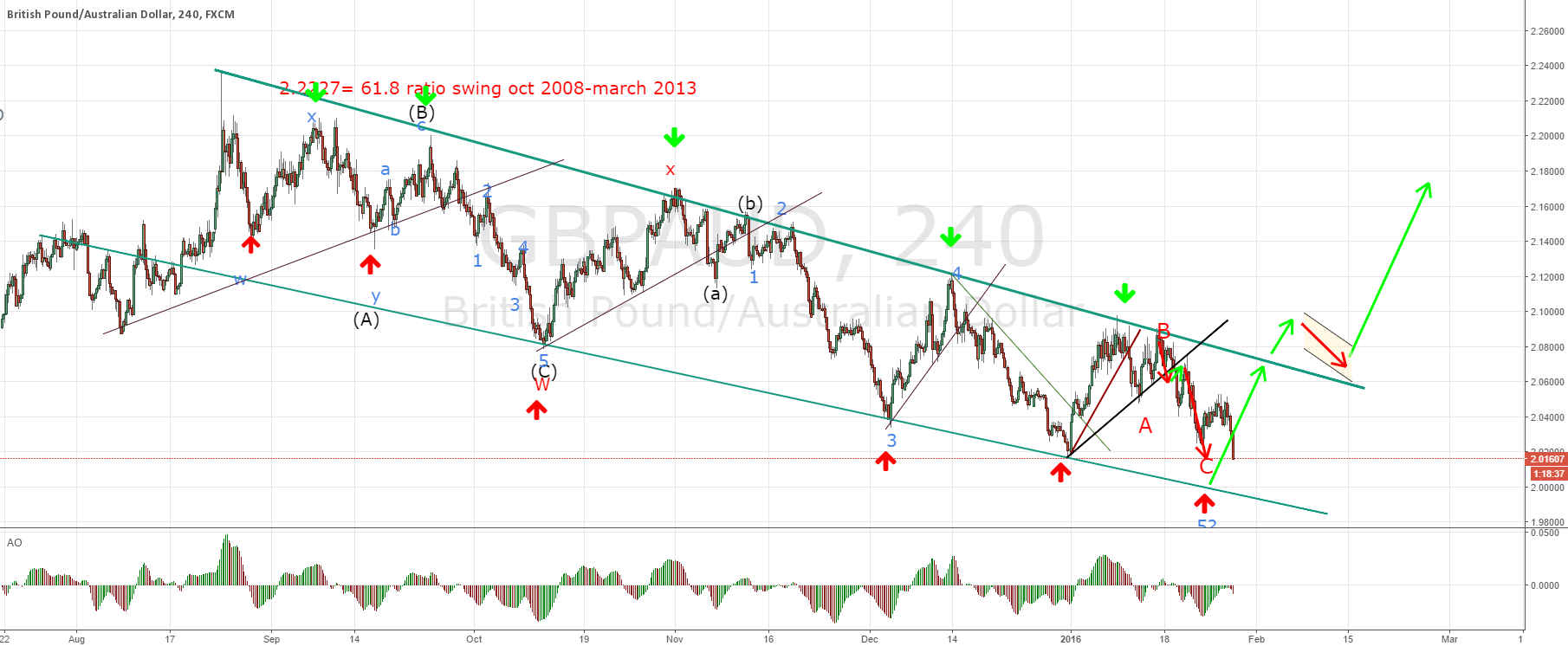 GBPAUD swing trade succesfull after the anticipated new low
