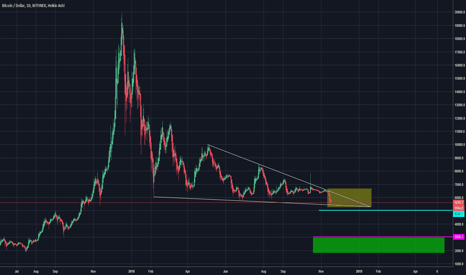 BTCUSD: When to buy for long term?