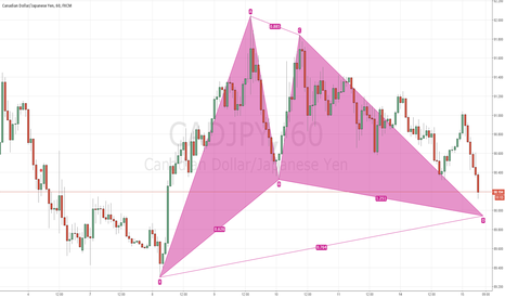 CADJPY: bullish gartley almost completed