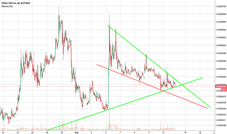 TRXBTC: Клин или треугольник?