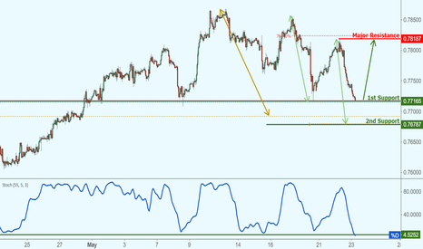 CADCHF: CADCHF approaching support, potential bounce!