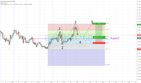 EURUSD: Long EURUSD Elliot Wave