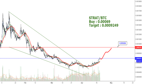 STRATBTC: STRAT/BTC - Buy