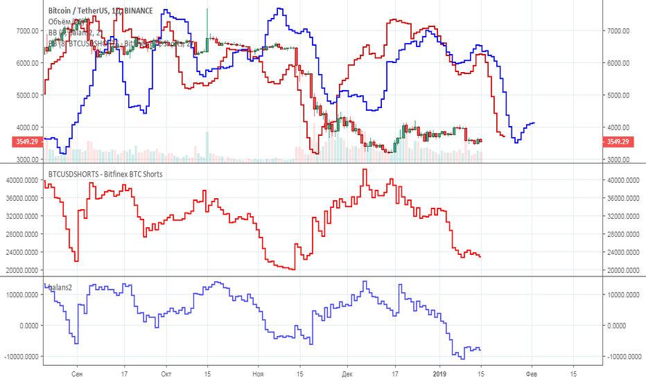 tradingview btc long short