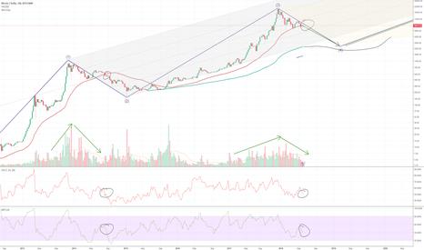 BTCUSD: Bitcoin long-term analysis