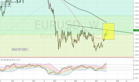 EURUSD: EURUSD heading for potential reversal point