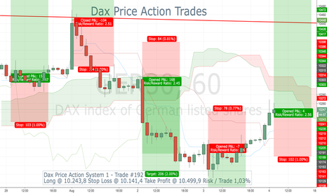 GER30: Dax Price Action System 1 - Trade #192