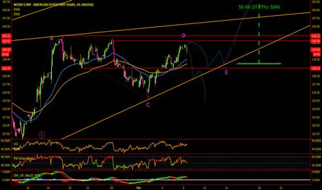 WB: WB, Market, NVDA midday analysis :)