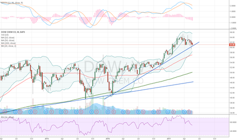DOW: Testing the support line