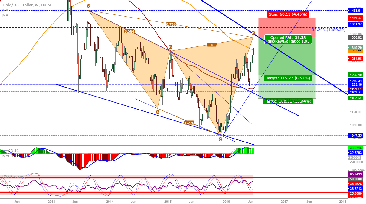 XAU/USD: Weekly cypher completed...
