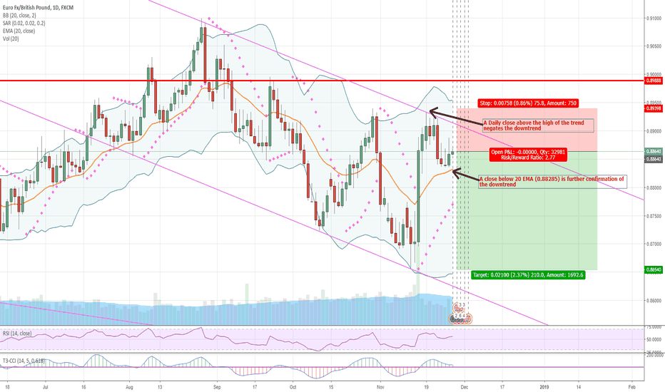 EURGBP: EURGBP possible downward price action imminent