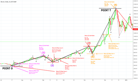 BTCUSD: How 2 Maximize the Profit & Minimize the Loss Using Elliotwaves