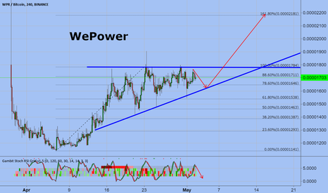 WPRBTC: WePower